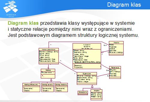 Umlcz i diagram klas ang class diagram jest najczciej uywanym diagramem uml z reguy zawiera take najwiksz ilo informacji i stosuje najwiksz liczb ccuart Gallery