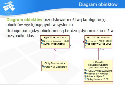 Umlcz i diagram obiektw ang object diagram prezentuje moliw konfiguracj obiektw w okrelonym momencie jest pewnego rodzaju instancj diagramu klas ccuart Gallery