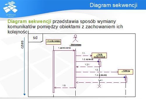 Umlczii diagramy sekwencji ang sequence diagrams intuicyjnie prezentuj kolejno wywoa operacji przepyw sterowania pomidzy obiektami oraz szablon ccuart Images