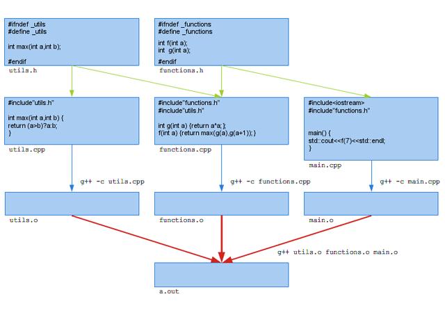Rysunek 1.1. Przykład organizacji kodu C++ w przypadku użycia zwykłych funkcji.