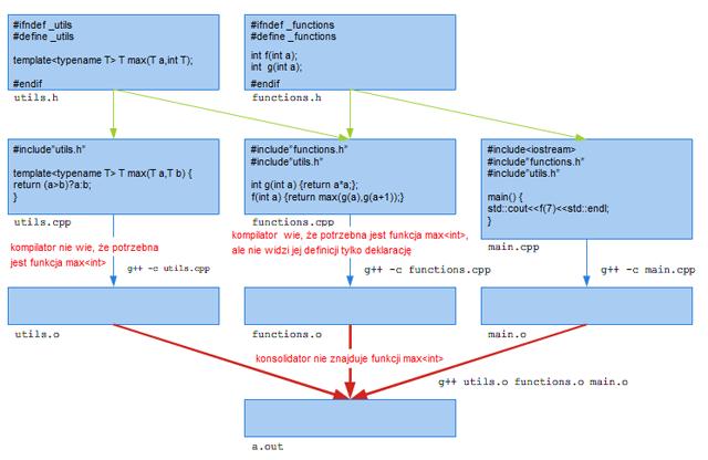 Rysunek 1.2. Przykład błędnej organizacji kodu w przypadku użycia szablonów.