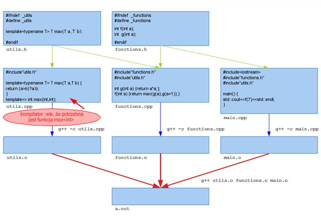 Rysunek 1.4. Przykład organizacji kodu z szablonami, wykorzystującego jawną konkretyzację.