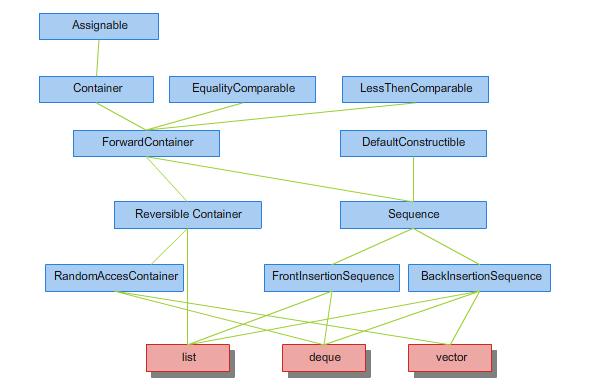 Rysunek 2.1. Hierarchia konceptów dla pojemników typu sekwencyjnego.