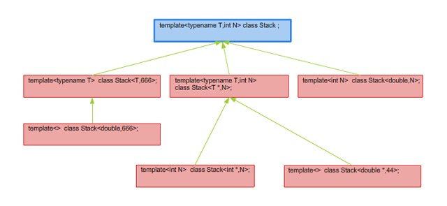 Rysunek 3.3. Uporządkownie specjalizacji szablonu Stack.