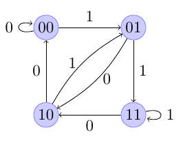 Generacja ciągu de Bruijna poprzez cykl Eulera