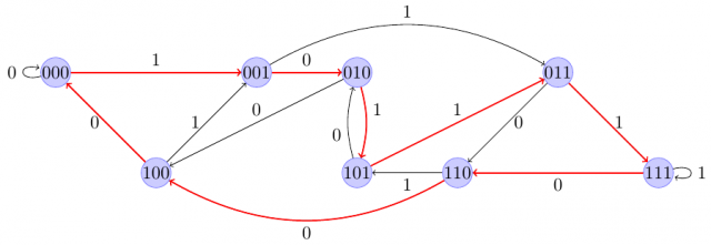 Generacja ciągu de Bruijna poprzez cykl Hamiltona